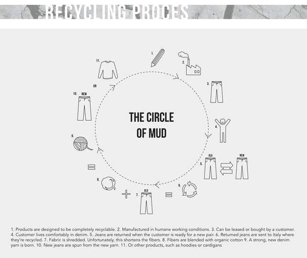 circle of mud