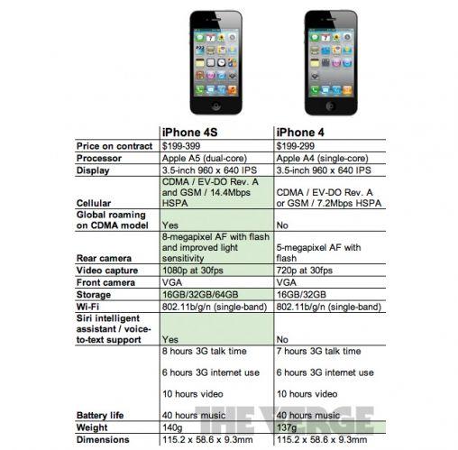 comparisoniphone4iphone4s