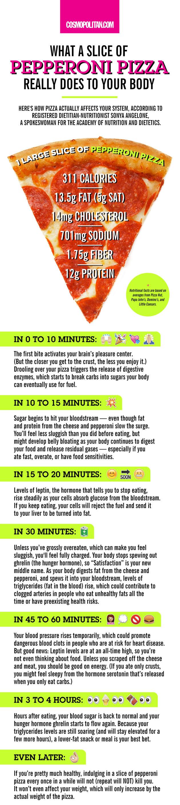 dit-gebeurt-er-met-je-lichaam-als-je-pizza-eet