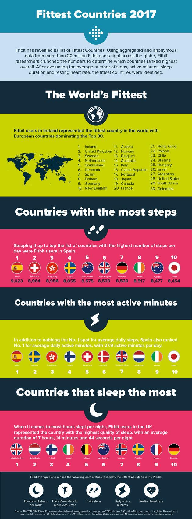 Fitste-landen-ter-wereld