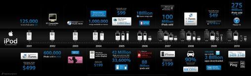 Infographic_ipod