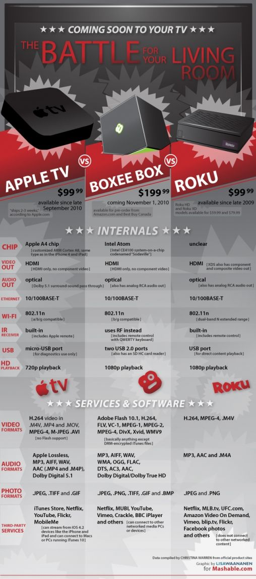 internet-tv-inforgraphic