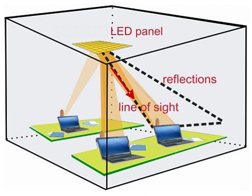 LED_netwerk