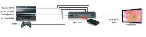 Marmitek HDMI Switcher en je hoeft geen kabels meer te wisselen