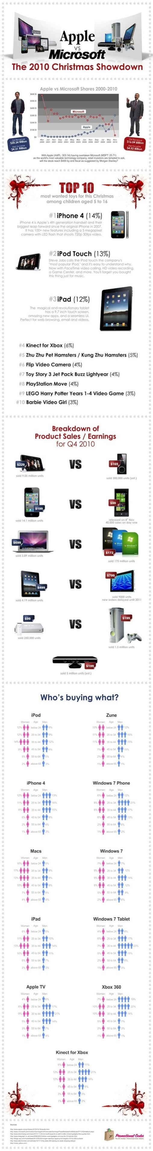 apple-microsoft-christmas-sales-graphic22
