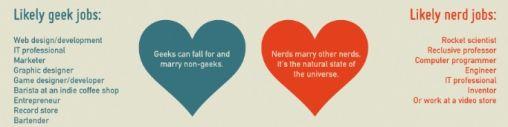Geeks vs Nerds [infographic]