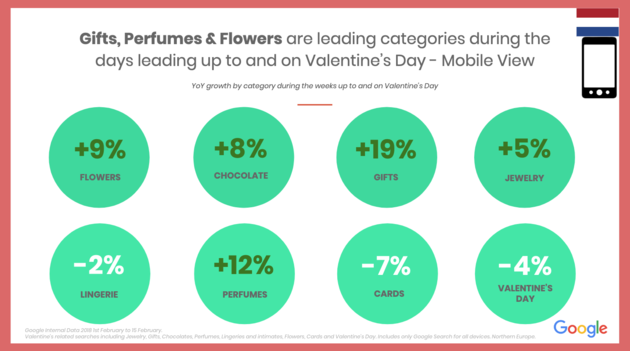 google-valentine