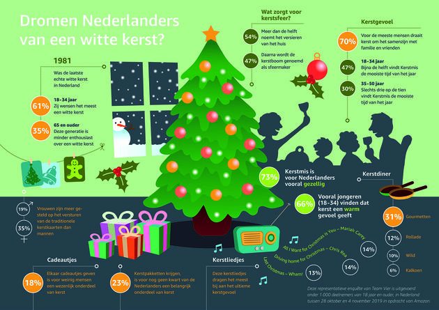 Kerst_infographic_Amazon
