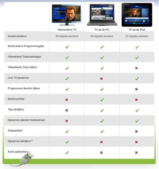 KPN iTV2