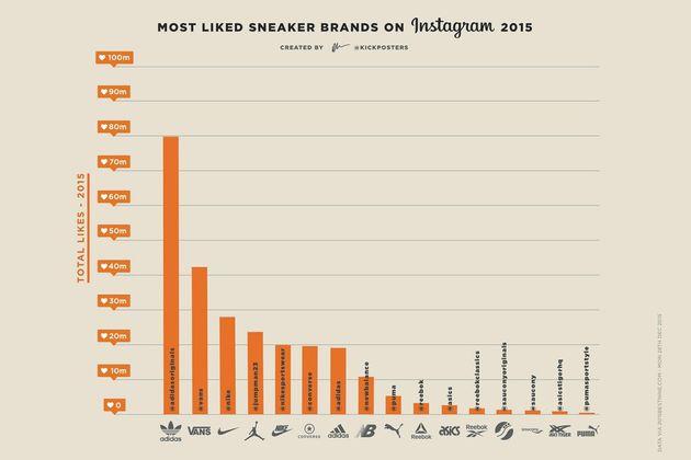 meest-gelikete-sneakers-instagram-grafiek