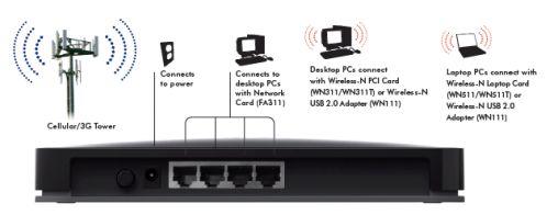 Netgear lanceert 3G Router