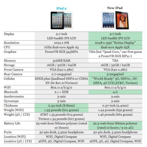 nieuwe iPad vs iPad 2 specificaties